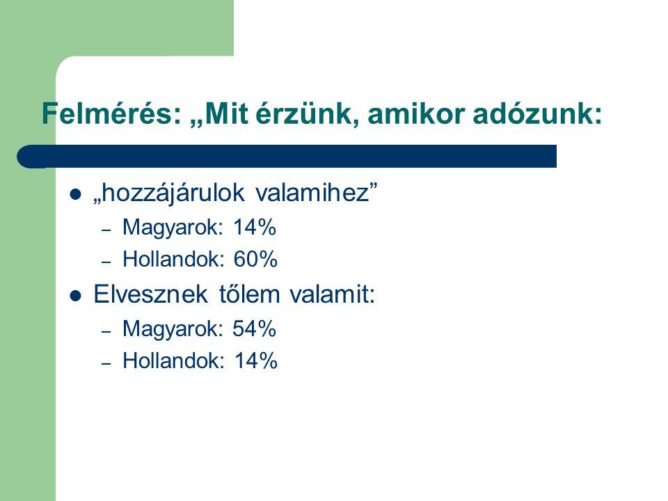 """Felmérés: """"Mit érzünk, amikor adózunk: """"hozzájárulok valamihez"""" – Magyarok: 14% – Hollandok: 60% Elvesznek tőlem valamit: – Magyarok: 54% – Hollandok:"""