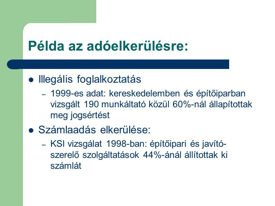 Példa az adóelkerülésre: Illegális foglalkoztatás – 1999-es adat: kereskedelemben és építőiparban vizsgált 190 munkáltató közül 60%-nál állapítottak m