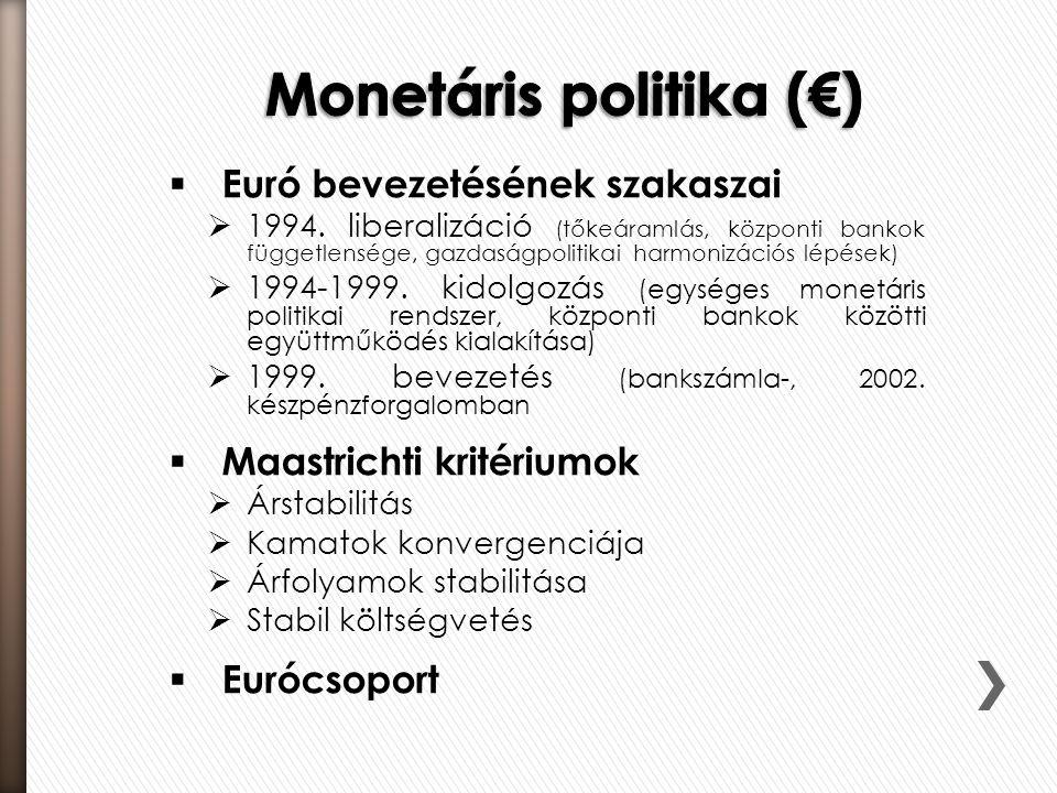  Euró bevezetésének szakaszai  1994. liberalizáció (tőkeáramlás, központi bankok függetlensége, gazdaságpolitikai harmonizációs lépések)  1994-1999