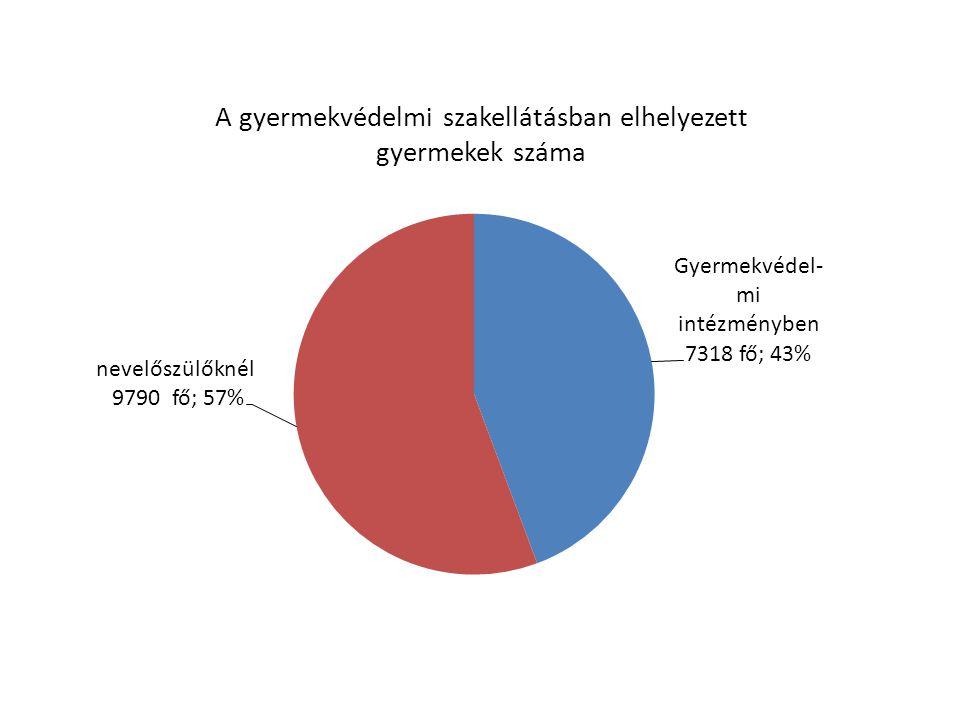 A gyermekvédelmi szakellátásban elhelyezett gyermekek száma