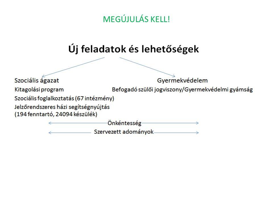 MEGÚJULÁS KELL!