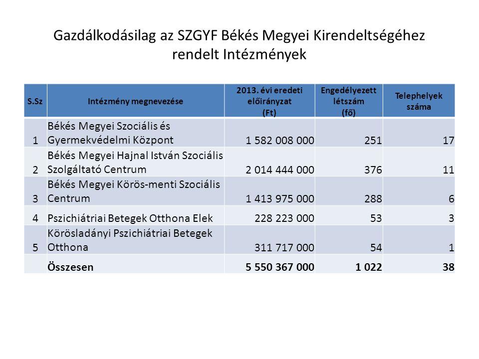 Gazdálkodásilag az SZGYF Békés Megyei Kirendeltségéhez rendelt Intézmények S.SzIntézmény megnevezése 2013.