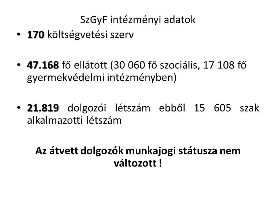 SzGyF intézményi adatok 170 170 költségvetési szerv 47.168 47.168 fő ellátott (30 060 fő szociális, 17 108 fő gyermekvédelmi intézményben) 21.819 21.819 dolgozói létszám ebből 15 605 szak alkalmazotti létszám Az átvett dolgozók munkajogi státusza nem változott !
