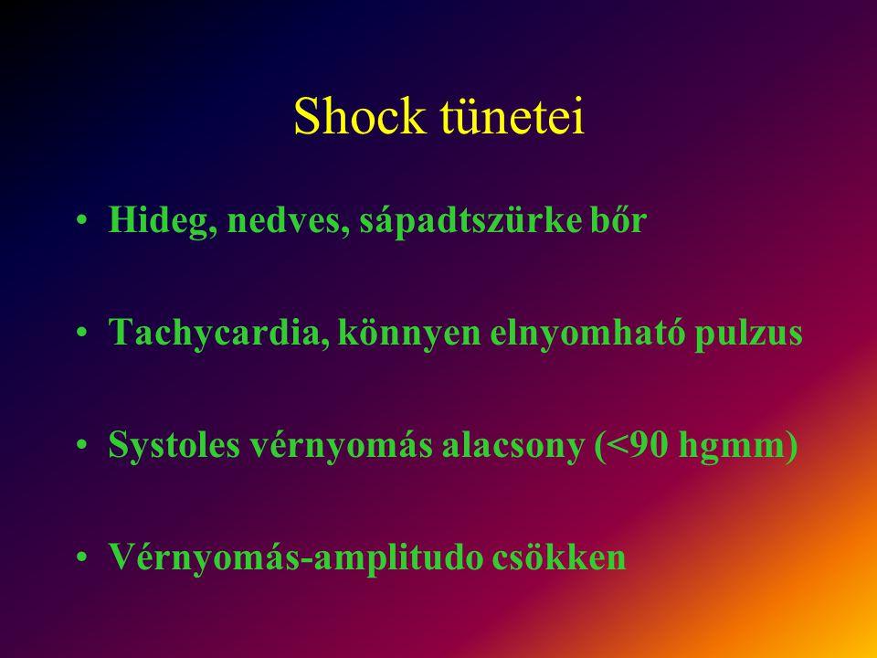 Shock tünetei Hideg, nedves, sápadtszürke bőr Tachycardia, könnyen elnyomható pulzus Systoles vérnyomás alacsony (<90 hgmm) Vérnyomás-amplitudo csökke