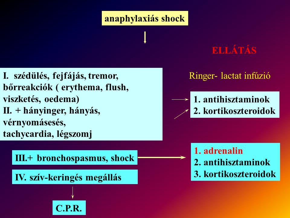 anaphylaxiás shock ELLÁTÁS I. szédülés, fejfájás, tremor, bőrreakciók ( erythema, flush, viszketés, oedema) II. + hányinger, hányás, vérnyomásesés, ta