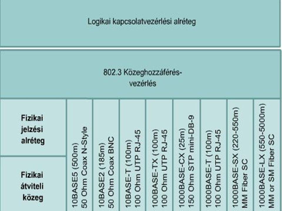 Az 1. réteg és az LLC réteg összehasonlítása