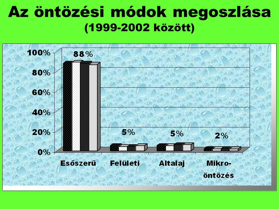 Az öntözési módok megoszlása (1999-2002 között)