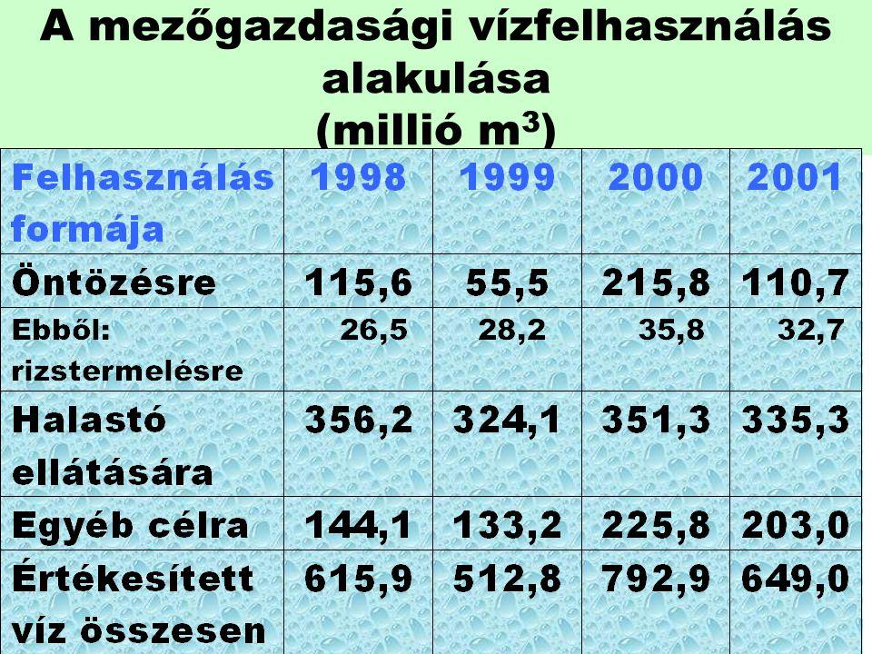 A mezőgazdasági vízfelhasználás alakulása (millió m 3 )