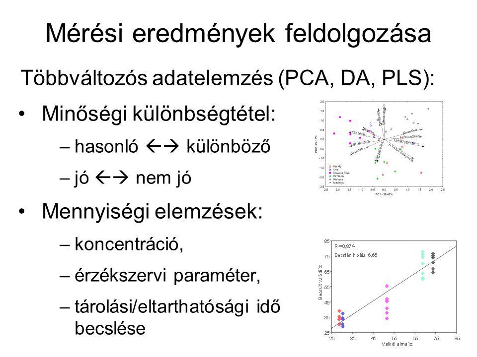 Mérési eredmények feldolgozása Többváltozós adatelemzés (PCA, DA, PLS): Minőségi különbségtétel: –hasonló  különböző –jó  nem jó Mennyiségi elemzések: –koncentráció, –érzékszervi paraméter, –tárolási/eltarthatósági idő becslése