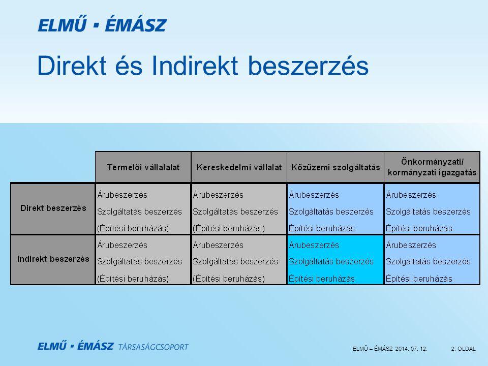 ELMŰ – ÉMÁSZ 2014. 07. 12.2. OLDAL Direkt és Indirekt beszerzés