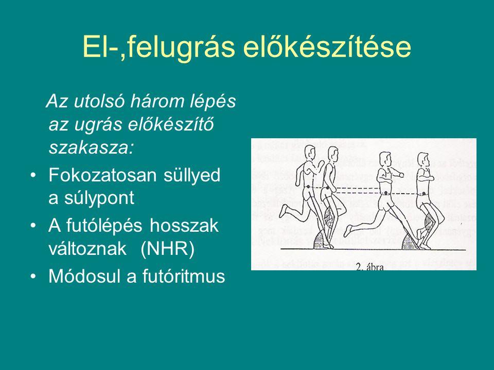 El-,felugrás előkészítése Az utolsó három lépés az ugrás előkészítő szakasza: Fokozatosan süllyed a súlypont A futólépés hosszak változnak (NHR) Módos