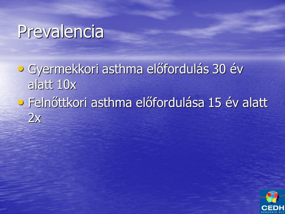 Prevalencia Gyermekkori asthma előfordulás 30 év alatt 10x Gyermekkori asthma előfordulás 30 év alatt 10x Felnőttkori asthma előfordulása 15 év alatt 2x Felnőttkori asthma előfordulása 15 év alatt 2x