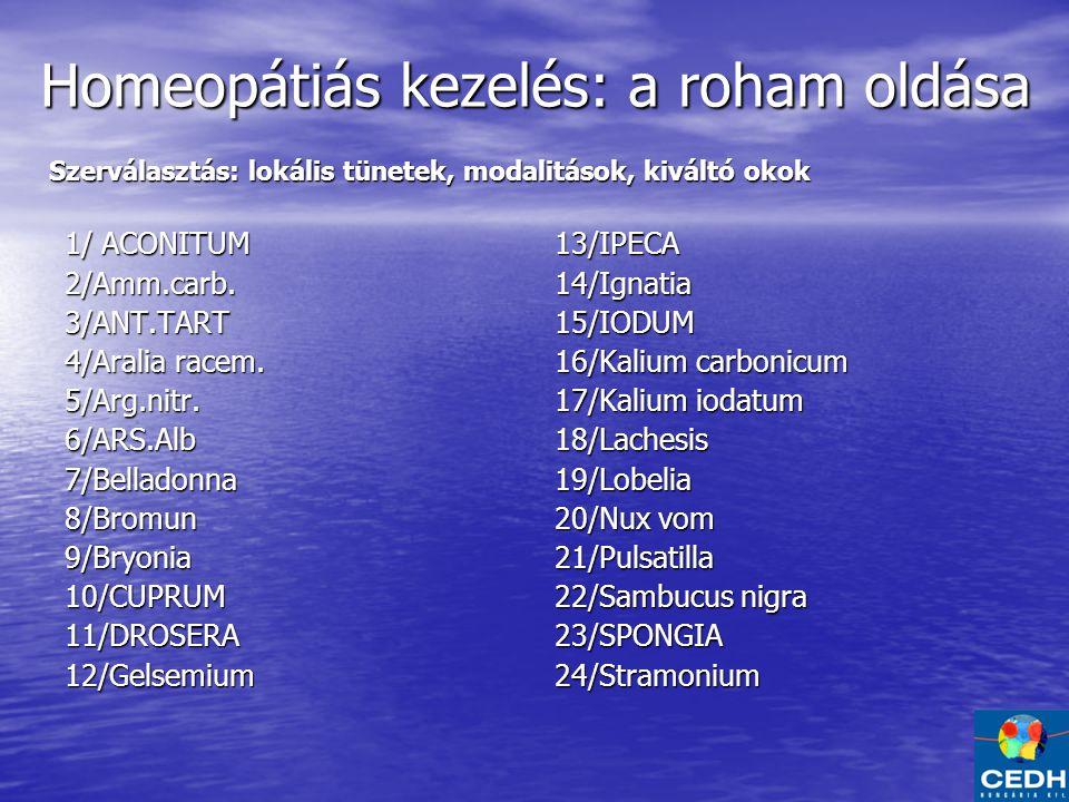 Homeopátiás kezelés: a roham oldása 1/ ACONITUM 2/Amm.carb.3/ANT.TART 4/Aralia racem.