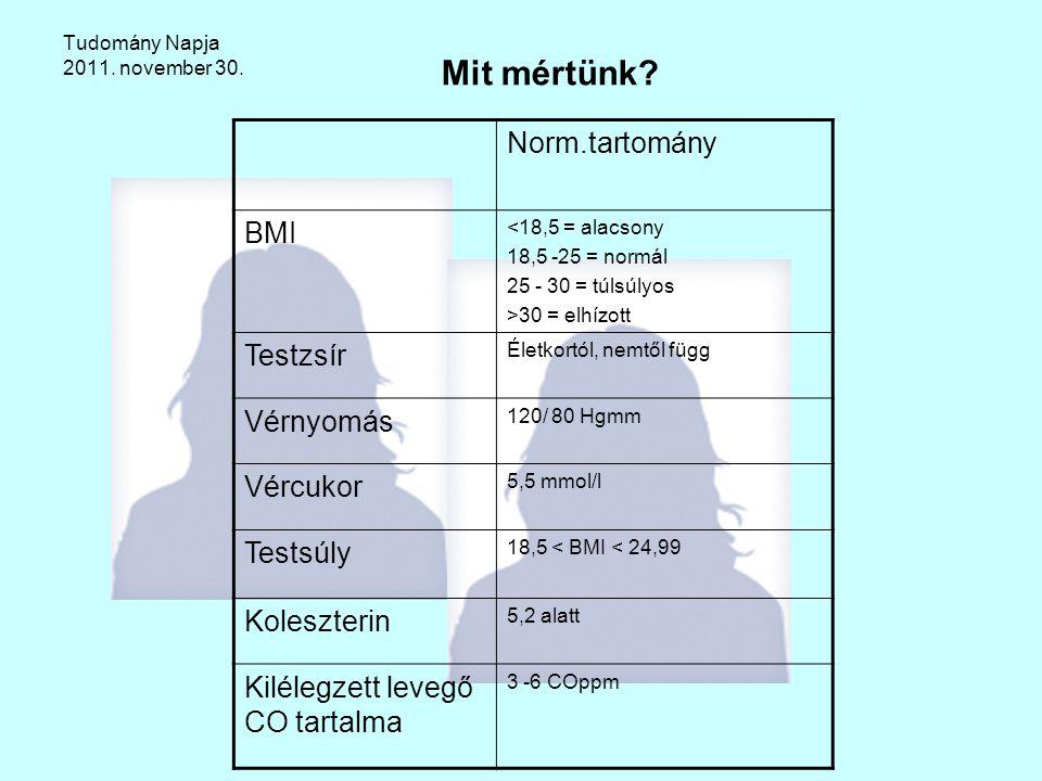 Tudomány Napja 2011. november 30. Mit mértünk? Norm.tartomány BMI <18,5 = alacsony 18,5 -25 = normál 25 - 30 = túlsúlyos >30 = elhízott Testzsír Életk