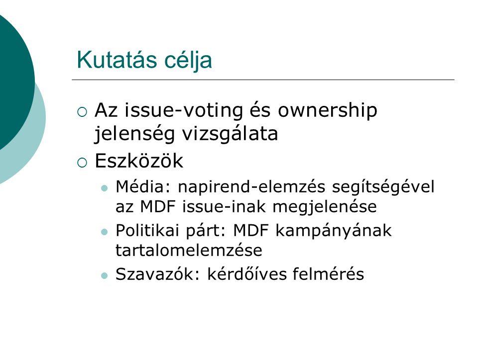 Kutatás célja  Az issue-voting és ownership jelenség vizsgálata  Eszközök Média: napirend-elemzés segítségével az MDF issue-inak megjelenése Politikai párt: MDF kampányának tartalomelemzése Szavazók: kérdőíves felmérés