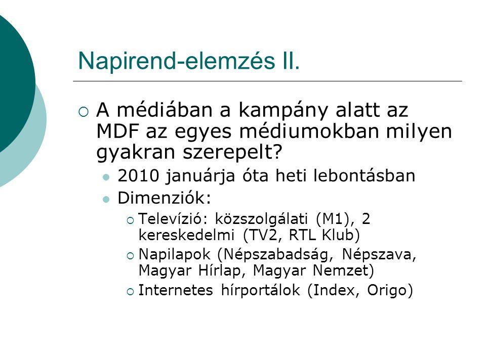 Napirend-elemzés II.