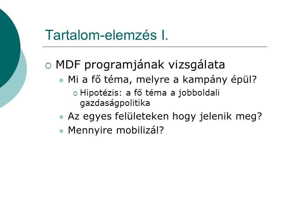 Tartalom-elemzés I.  MDF programjának vizsgálata Mi a fő téma, melyre a kampány épül.