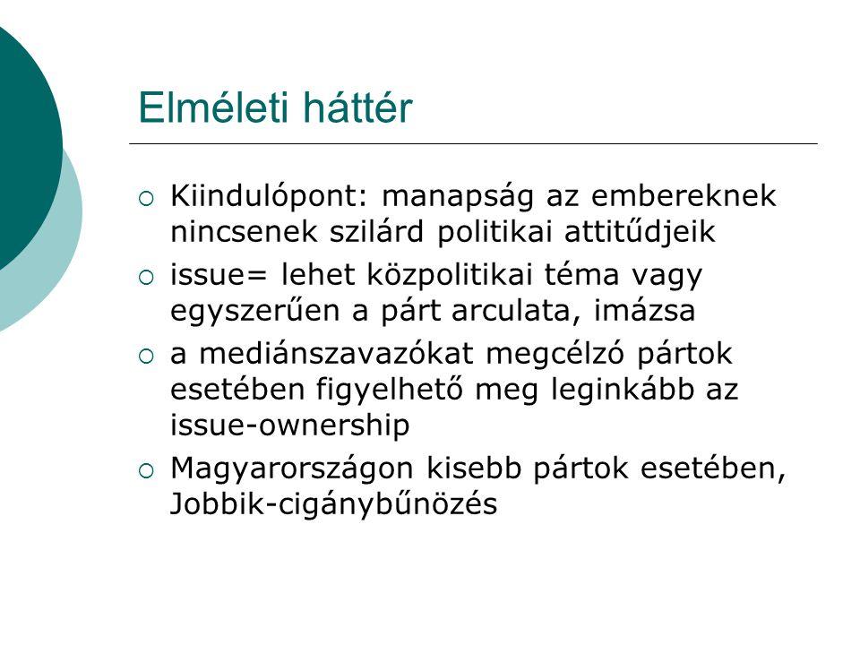 Elméleti háttér  Kiindulópont: manapság az embereknek nincsenek szilárd politikai attitűdjeik  issue= lehet közpolitikai téma vagy egyszerűen a párt arculata, imázsa  a mediánszavazókat megcélzó pártok esetében figyelhető meg leginkább az issue-ownership  Magyarországon kisebb pártok esetében, Jobbik-cigánybűnözés