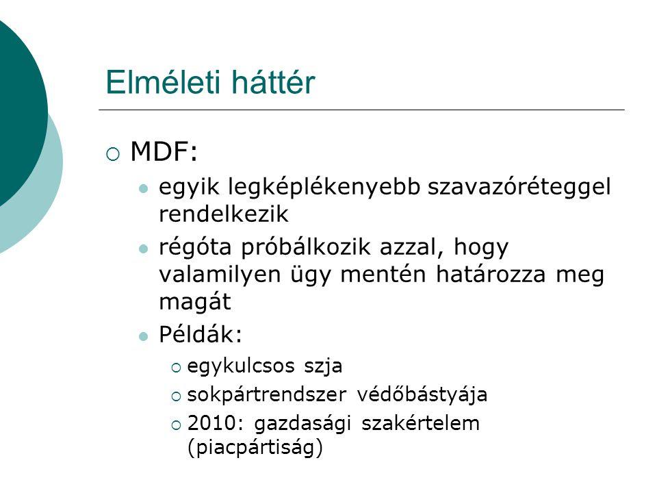 Elméleti háttér  MDF: egyik legképlékenyebb szavazóréteggel rendelkezik régóta próbálkozik azzal, hogy valamilyen ügy mentén határozza meg magát Példák:  egykulcsos szja  sokpártrendszer védőbástyája  2010: gazdasági szakértelem (piacpártiság)