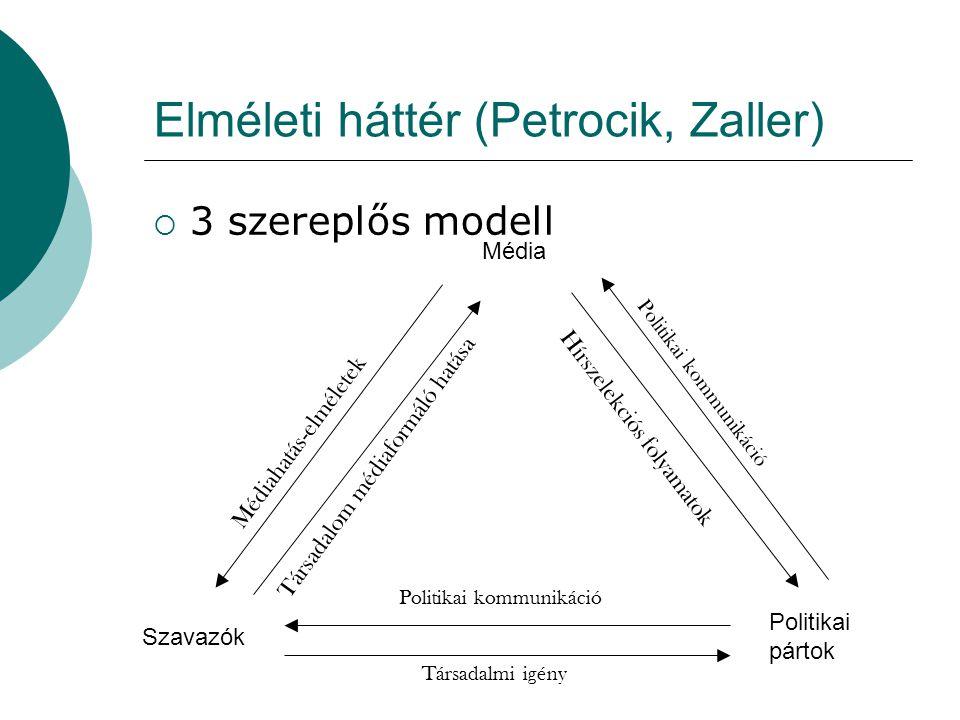 Elméleti háttér (Petrocik, Zaller) Média Szavazók Politikai pártok Politikai kommunikáció Hírszelekciós folyamatok Társadalmi igény Médiahatás-elméletek Társadalom médiaformáló hatása Politikai kommunikáció  3 szereplős modell