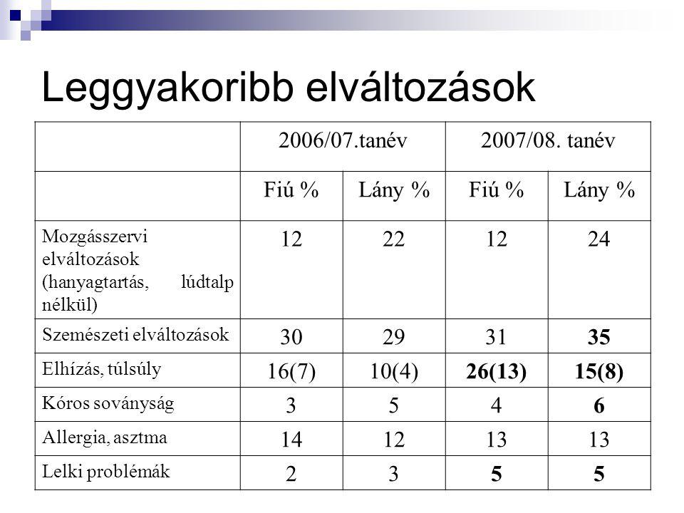 Leggyakoribb elváltozások 2006/07.tanév2007/08.