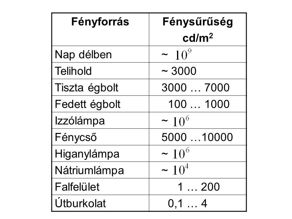 FényforrásFénysűrűség cd/m 2 Nap délben ~ Telihold ~ 3000 Tiszta égbolt 3000 … 7000 Fedett égbolt 100 … 1000 Izzólámpa ~ Fénycső 5000 …10000 Higanylám