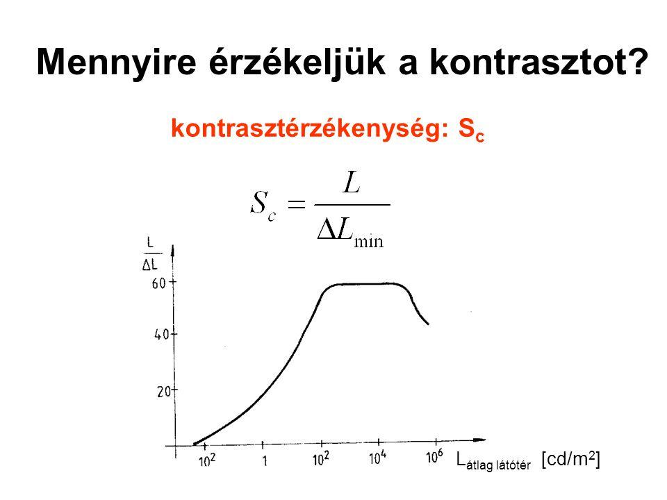 Mennyire érzékeljük a kontrasztot? kontrasztérzékenység: S c L átlag látótér [cd/m 2 ]