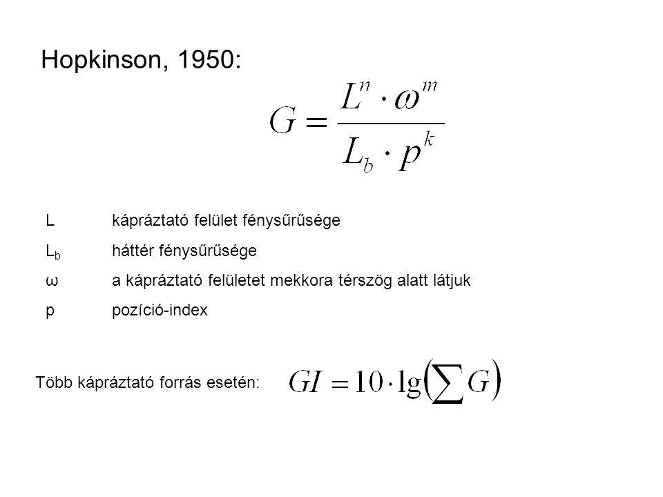 Hopkinson, 1950: Lkápráztató felület fénysűrűsége L b háttér fénysűrűsége ωa kápráztató felületet mekkora térszög alatt látjuk ppozíció-index Több káp