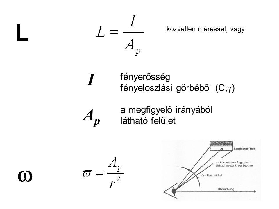 L közvetlen méréssel, vagy I fényerősség fényeloszlási görbéből (C,  ) ApAp a megfigyelő irányából látható felület 
