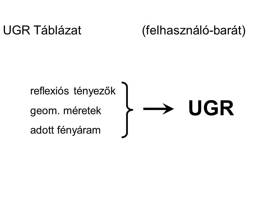 UGR Táblázat(felhasználó-barát) reflexiós tényezők geom. méretek adott fényáram UGR