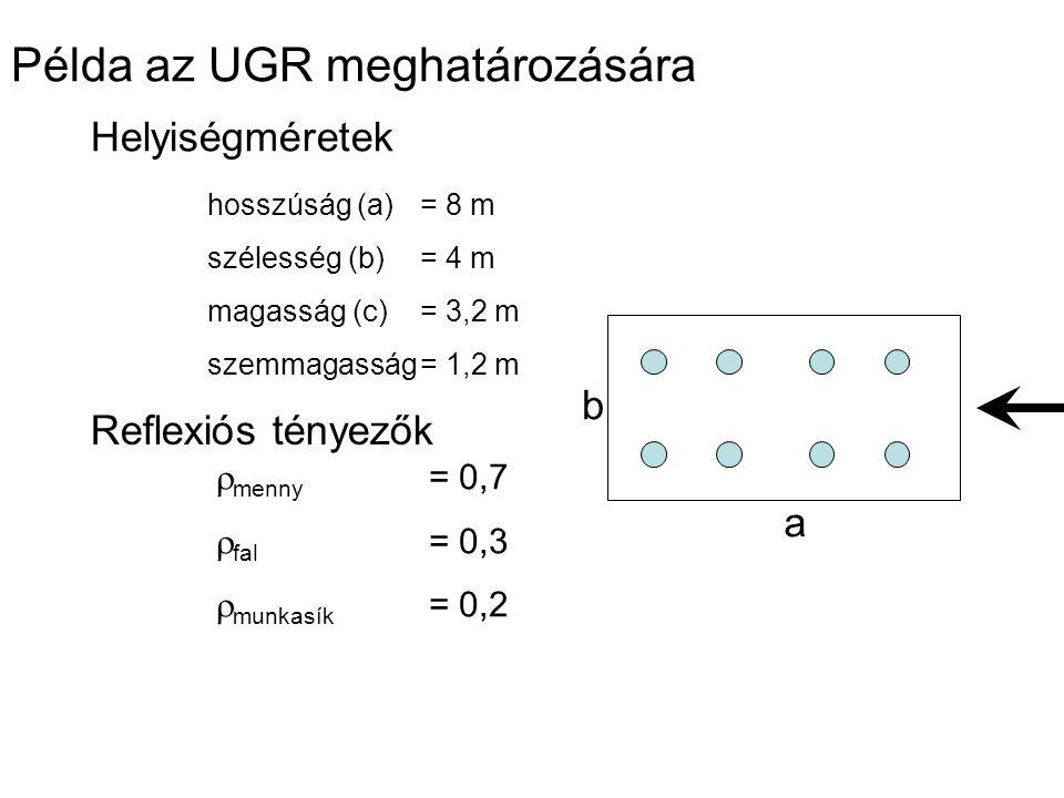 Példa az UGR meghatározására Helyiségméretek hosszúság (a)= 8 m szélesség (b)= 4 m magasság (c)= 3,2 m szemmagasság= 1,2 m Reflexiós tényezők  menny