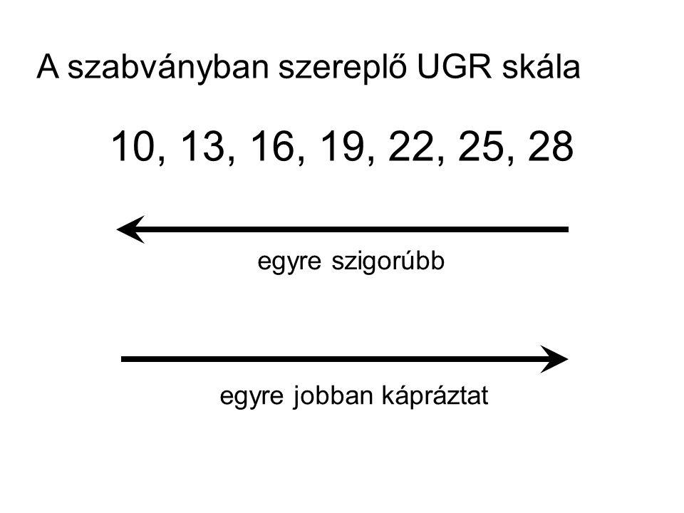 A szabványban szereplő UGR skála 10, 13, 16, 19, 22, 25, 28 egyre szigorúbb egyre jobban kápráztat