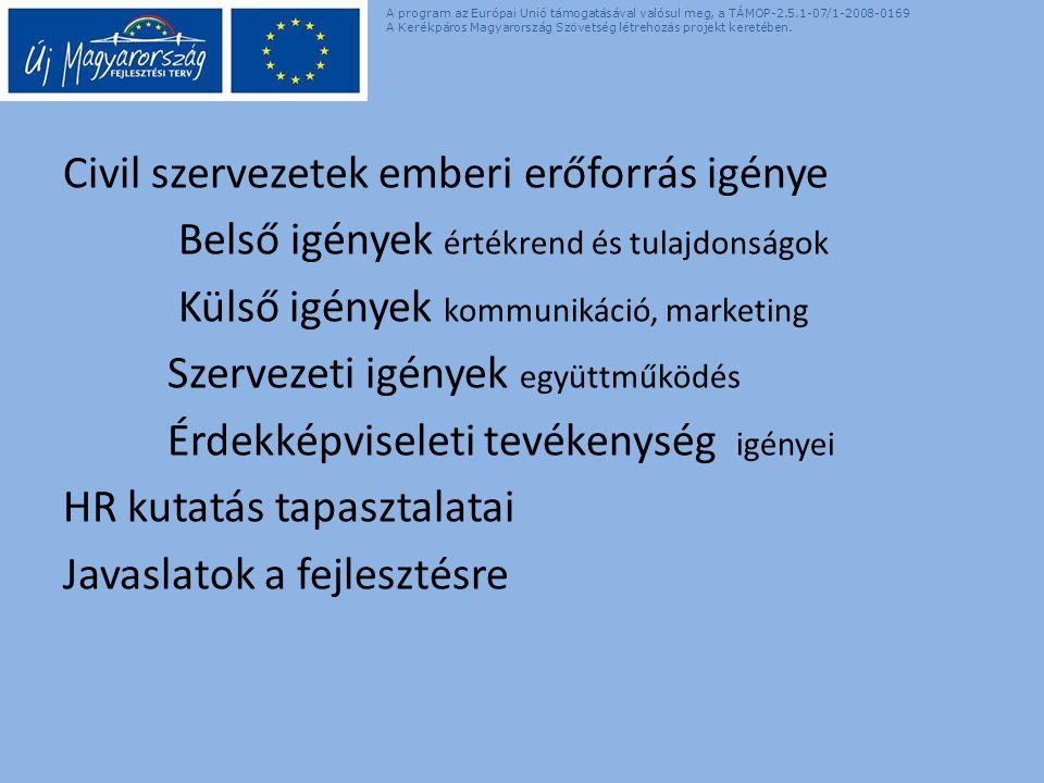 Civil szervezetek emberi erőforrás igénye Belső igények értékrend és tulajdonságok Külső igények kommunikáció, marketing Szervezeti igények együttműködés Érdekképviseleti tevékenység igényei HR kutatás tapasztalatai Javaslatok a fejlesztésre A program az Európai Unió támogatásával valósul meg, a TÁMOP-2.5.1-07/1-2008-0169 A Kerékpáros Magyarország Szövetség létrehozás projekt keretében.