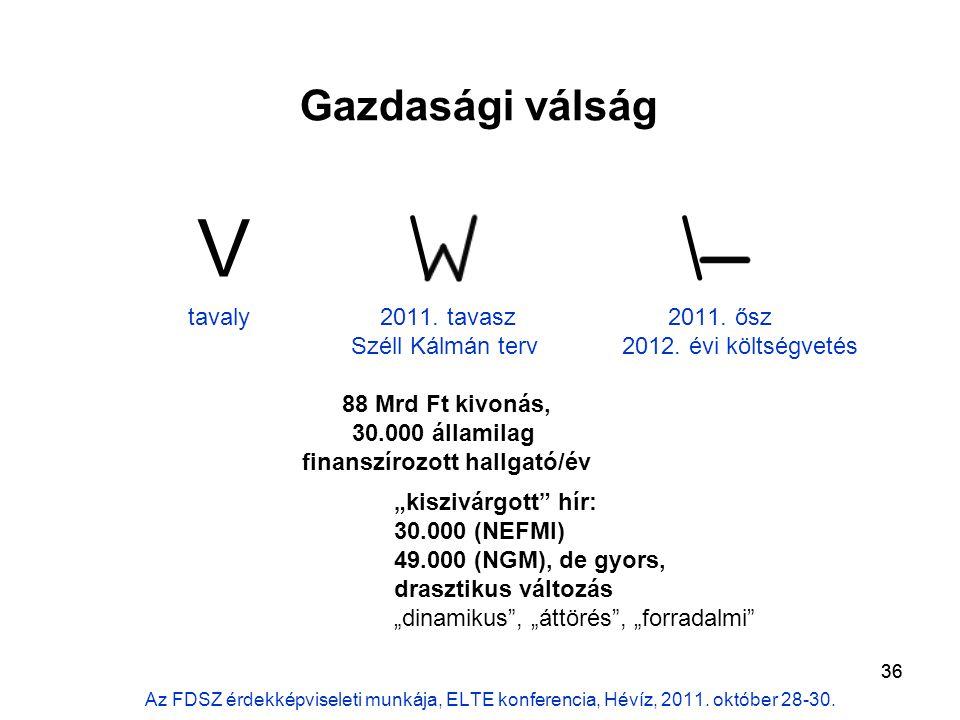 36 tavaly2011. tavasz2011. ősz Széll Kálmán terv 2012.