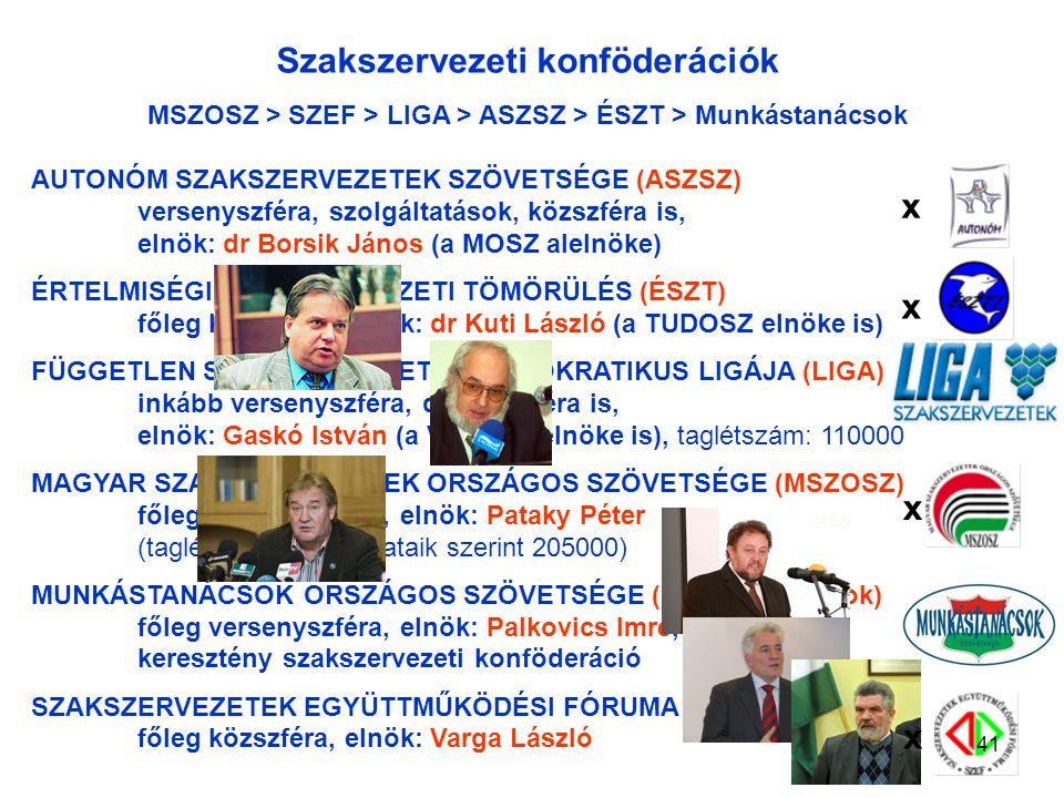 Szakszervezeti konföderációk AUTONÓM SZAKSZERVEZETEK SZÖVETSÉGE (ASZSZ) versenyszféra, szolgáltatások, közszféra is, elnök: dr Borsik János (a MOSZ alelnöke) ÉRTELMISÉGI SZAKSZERVEZETI TÖMÖRÜLÉS (ÉSZT) főleg közszféra, elnök: dr Kuti László (a TUDOSZ elnöke is) FÜGGETLEN SZAKSZERVEZETEK DEMOKRATIKUS LIGÁJA (LIGA) inkább versenyszféra, de közszféra is, elnök: Gaskó István (a VDSZSZ elnöke is), taglétszám: 110000 MAGYAR SZAKSZERVEZETEK ORSZÁGOS SZÖVETSÉGE (MSZOSZ) főleg versenyszféra, elnök: Pataky Péter (taglétszám: saját adataik szerint 205000) MUNKÁSTANÁCSOK ORSZÁGOS SZÖVETSÉGE (Munkástanácsok) főleg versenyszféra, elnök: Palkovics Imre, keresztény szakszervezeti konföderáció SZAKSZERVEZETEK EGYÜTTMŰKÖDÉSI FÓRUMA (SZEF) főleg közszféra, elnök: Varga László MSZOSZ > SZEF > LIGA > ASZSZ > ÉSZT > Munkástanácsok x x x x 41