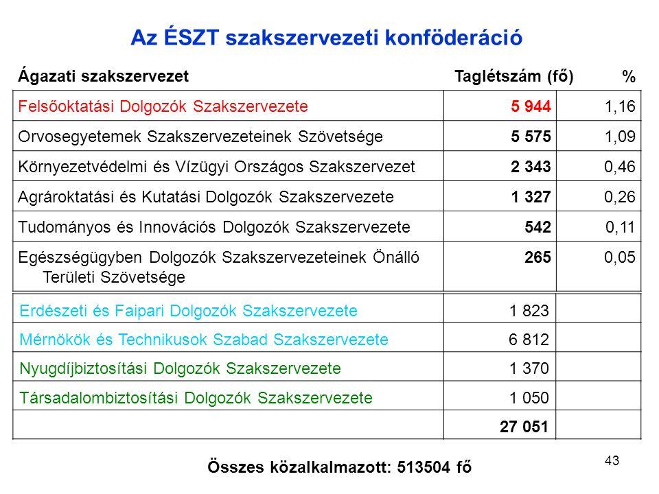 Erdészeti és Faipari Dolgozók Szakszervezete1 823 Mérnökök és Technikusok Szabad Szakszervezete6 812 Nyugdíjbiztosítási Dolgozók Szakszervezete1 370 Társadalombiztosítási Dolgozók Szakszervezete1 050 27 051 Az ÉSZT szakszervezeti konföderáció Összes közalkalmazott: 513504 fő Ágazati szakszervezetTaglétszám (fő)% Felsőoktatási Dolgozók Szakszervezete5 9441,16 Orvosegyetemek Szakszervezeteinek Szövetsége5 5751,09 Környezetvédelmi és Vízügyi Országos Szakszervezet2 3430,46 Agrároktatási és Kutatási Dolgozók Szakszervezete1 3270,26 Tudományos és Innovációs Dolgozók Szakszervezete5420,11 Egészségügyben Dolgozók Szakszervezeteinek Önálló Területi Szövetsége 2650,05 43