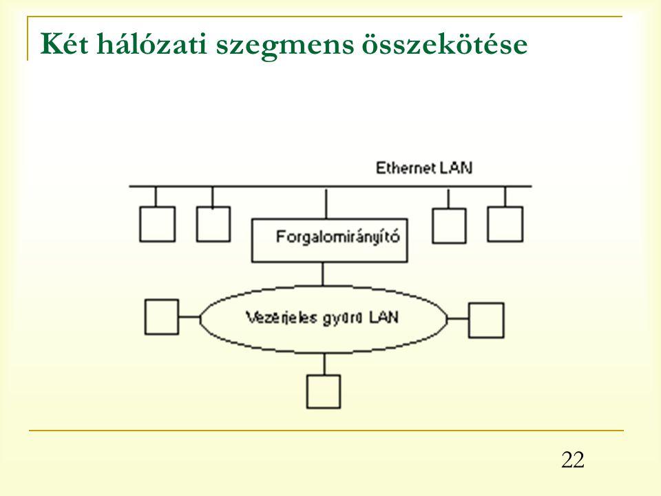 22 Két hálózati szegmens összekötése