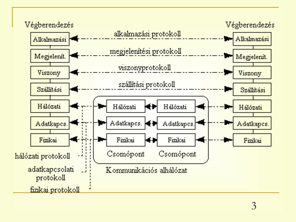 4 Jelismétlő (1.) Az OSI modell fizikai szintjén működik.