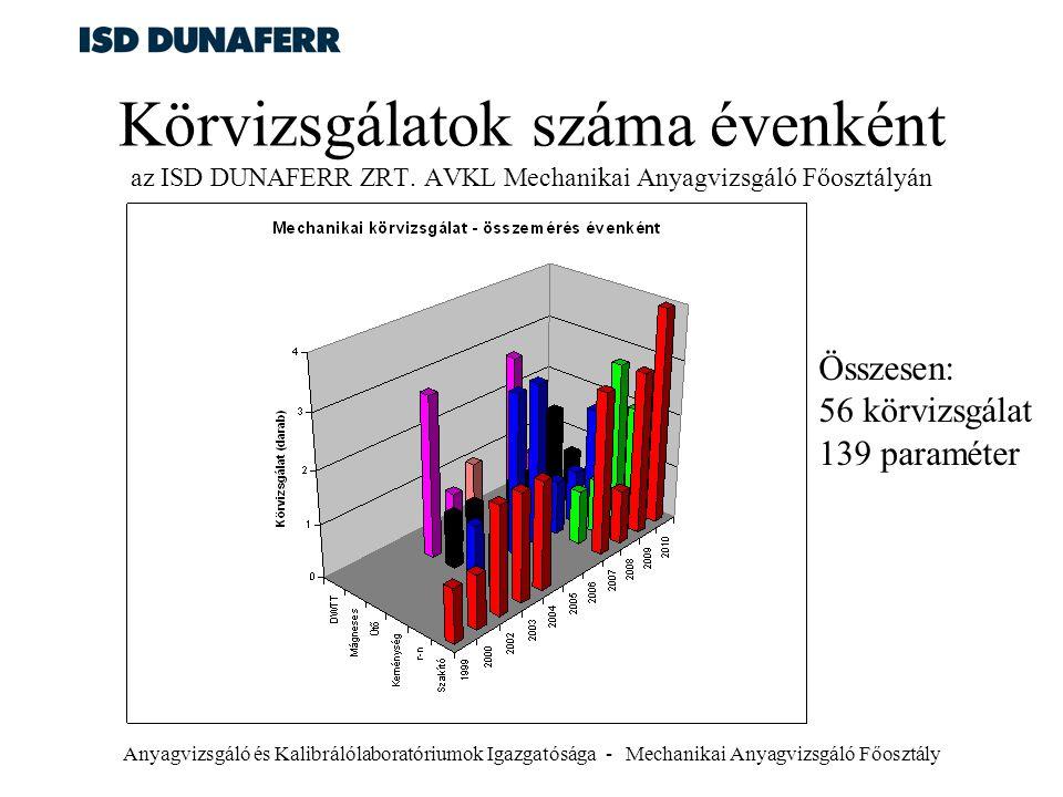 Anyagvizsgáló és Kalibrálólaboratóriumok Igazgatósága - Mechanikai Anyagvizsgáló Főosztály Körvizsgálatok száma évenként az ISD DUNAFERR ZRT. AVKL Mec