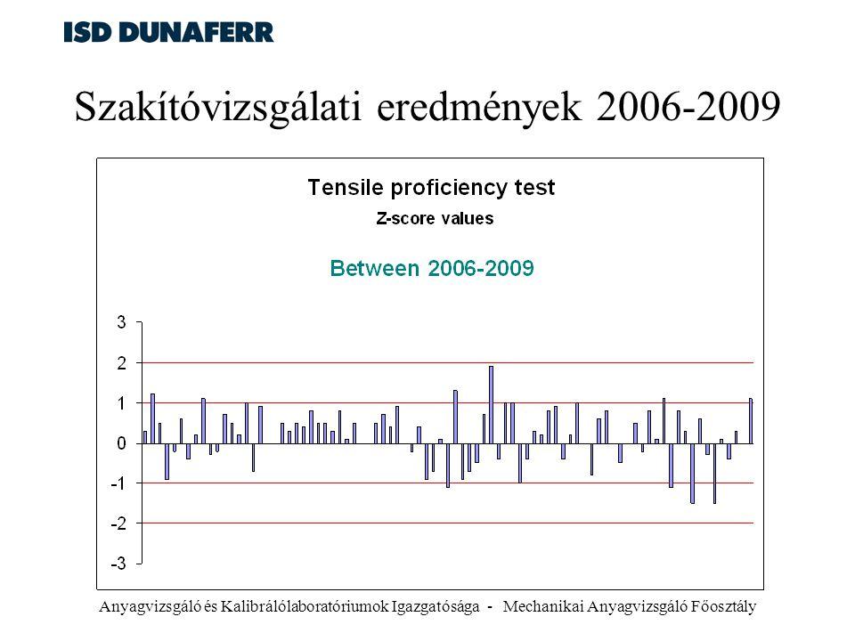 Anyagvizsgáló és Kalibrálólaboratóriumok Igazgatósága - Mechanikai Anyagvizsgáló Főosztály Szakítóvizsgálati eredmények 2006-2009