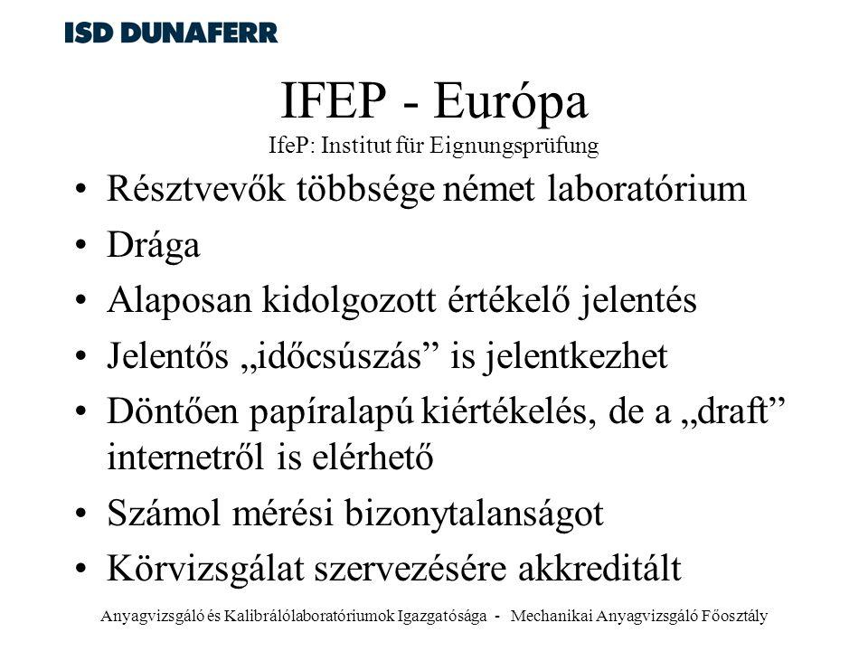 Anyagvizsgáló és Kalibrálólaboratóriumok Igazgatósága - Mechanikai Anyagvizsgáló Főosztály IFEP - Európa IfeP: Institut für Eignungsprüfung Résztvevők