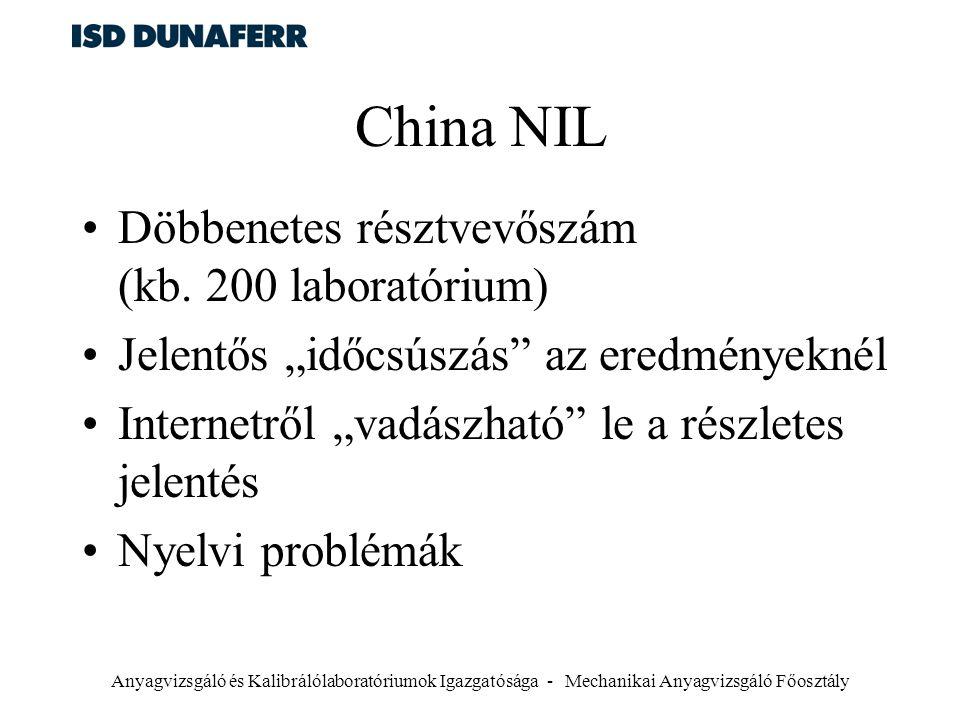 Anyagvizsgáló és Kalibrálólaboratóriumok Igazgatósága - Mechanikai Anyagvizsgáló Főosztály China NIL Döbbenetes résztvevőszám (kb. 200 laboratórium) J