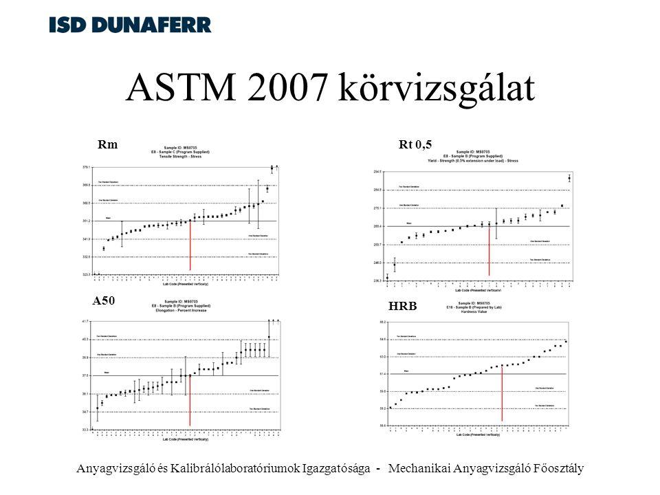 Anyagvizsgáló és Kalibrálólaboratóriumok Igazgatósága - Mechanikai Anyagvizsgáló Főosztály ASTM 2007 körvizsgálat Rt 0,5Rm A50 HRB