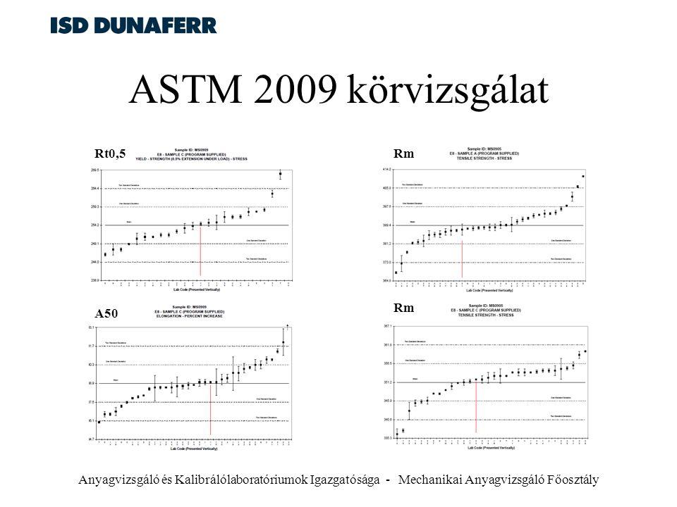 Anyagvizsgáló és Kalibrálólaboratóriumok Igazgatósága - Mechanikai Anyagvizsgáló Főosztály ASTM 2009 körvizsgálat Rm Rt0,5 A50