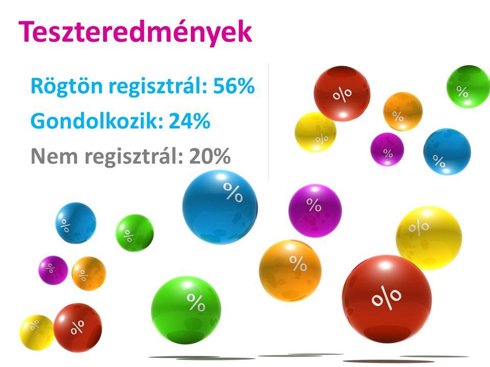 Teszteredmények Rögtön regisztrál: 56% Gondolkozik: 24% Nem regisztrál: 20%