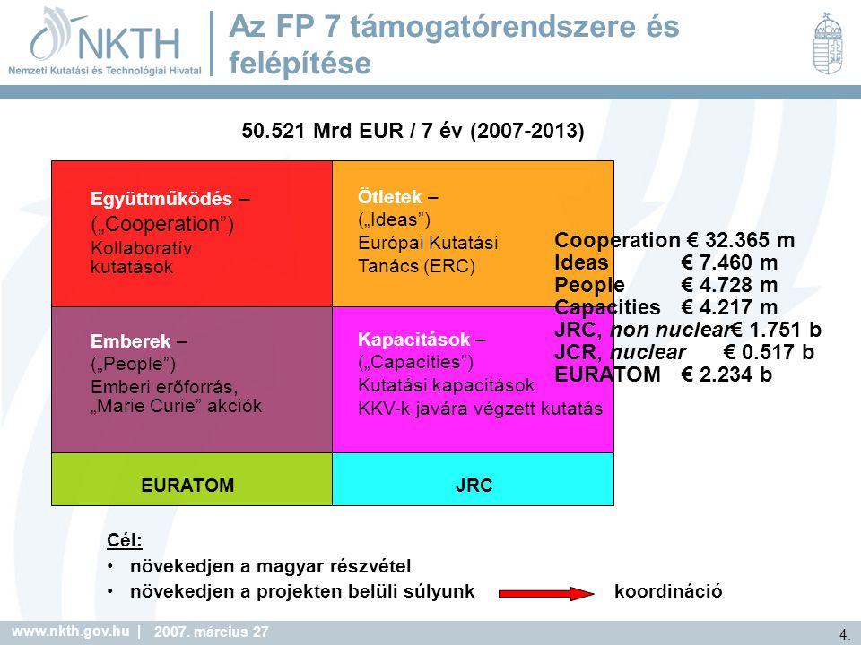 www.nkth.gov.hu | 15.2007. március 27 Munkaprogram szerkezet: III.