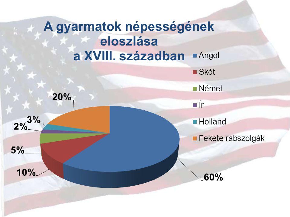 A népesség alakulása I.