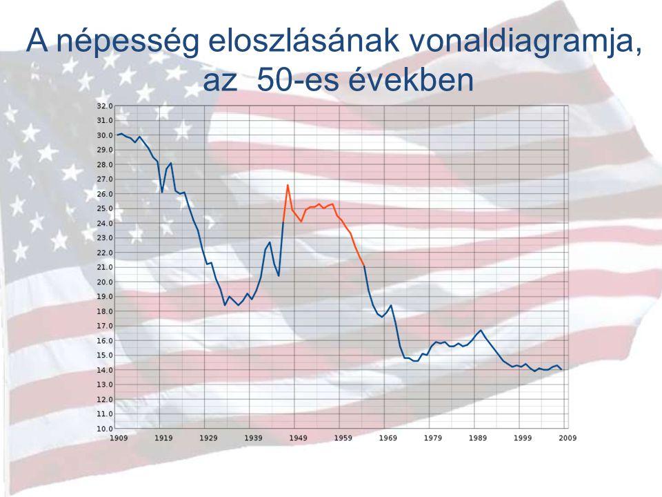 A népesség eloszlásának vonaldiagramja, az 50-es években