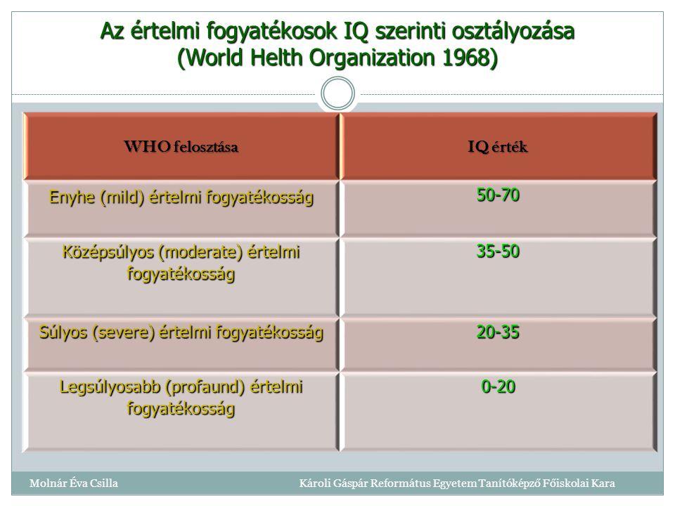 Az értelmi fogyatékosok IQ szerinti osztályozása (World Helth Organization 1968) WHO felosztása IQ érték Enyhe (mild) értelmi fogyatékosság 50-70 Középsúlyos (moderate) értelmi fogyatékosság 35-50 Súlyos (severe) értelmi fogyatékosság 20-35 Legsúlyosabb (profaund) értelmi fogyatékosság 0-20 Molnár Éva Csilla Károli Gáspár Református Egyetem Tanítóképző Főiskolai Kara