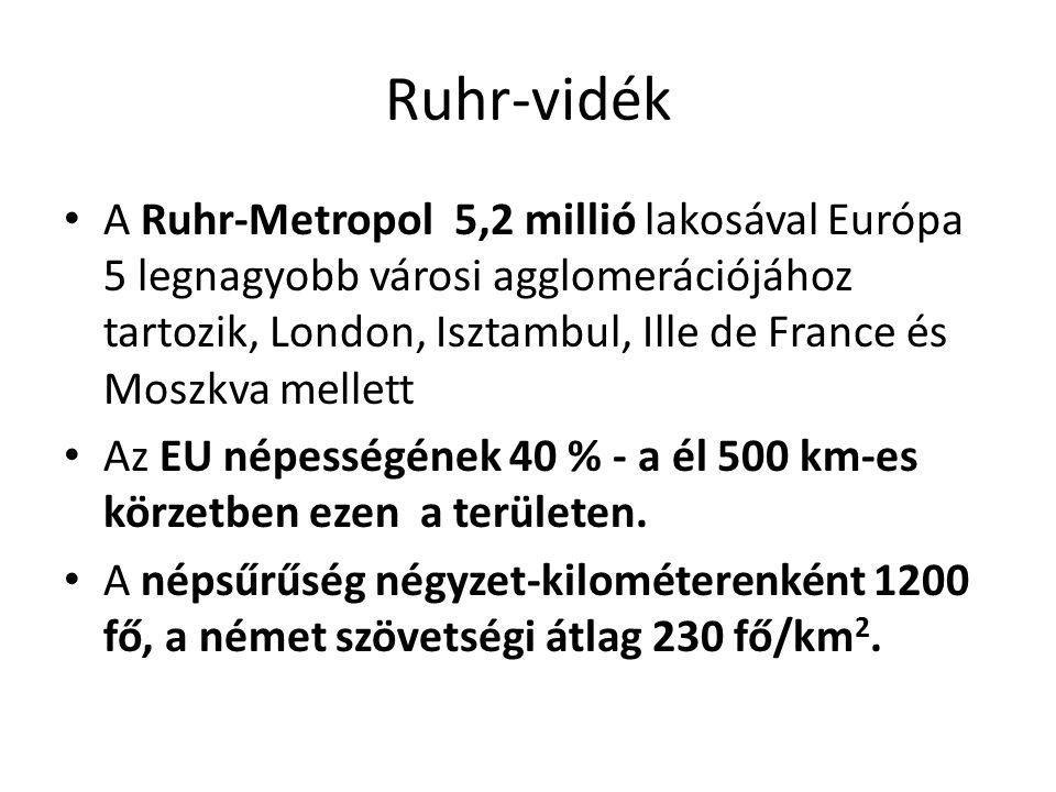A Ruhr-Metropol 5,2 millió lakosával Európa 5 legnagyobb városi agglomerációjához tartozik, London, Isztambul, Ille de France és Moszkva mellett Az EU